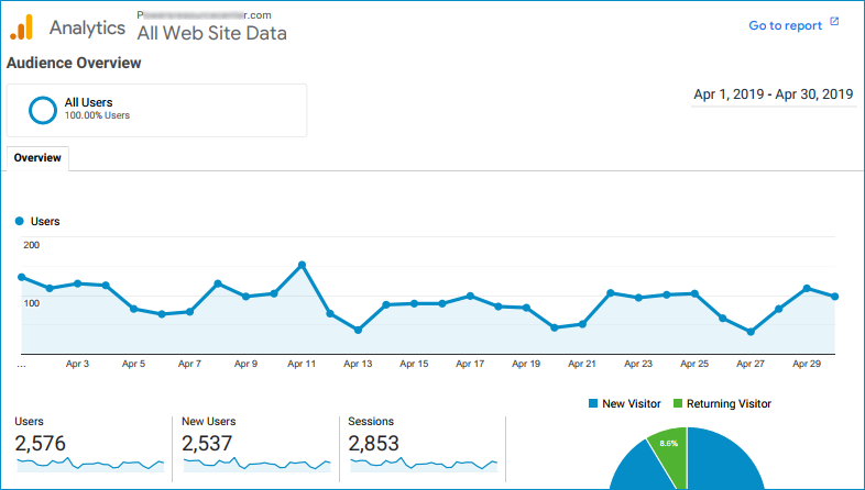 google analytics chart that shows 2576 visitors at recent success of seo consulting